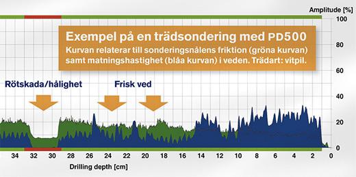pd500 graf